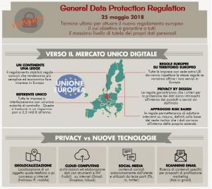 Panoramica generale del nuovo regolamento privacy