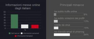 Percentuali informazioni sicurezza web